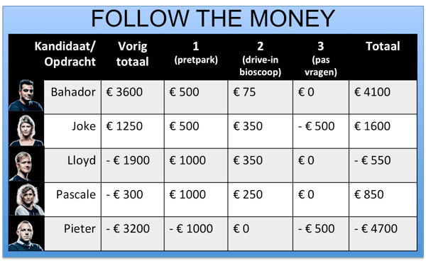 follow the money 5